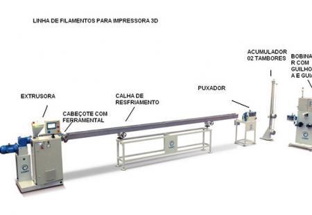 Linha de Filamento para Impressora 3Ds